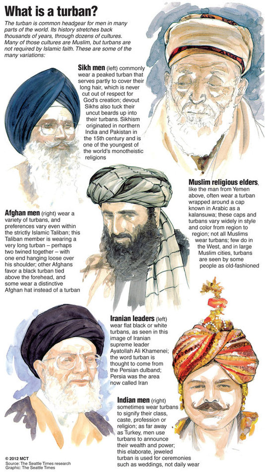 Significance of various turbans